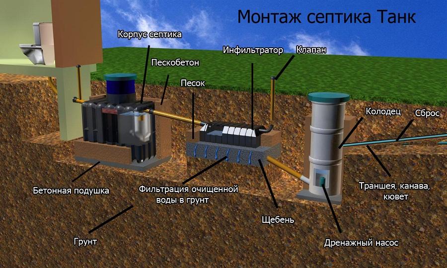 Пример монтажа септика.