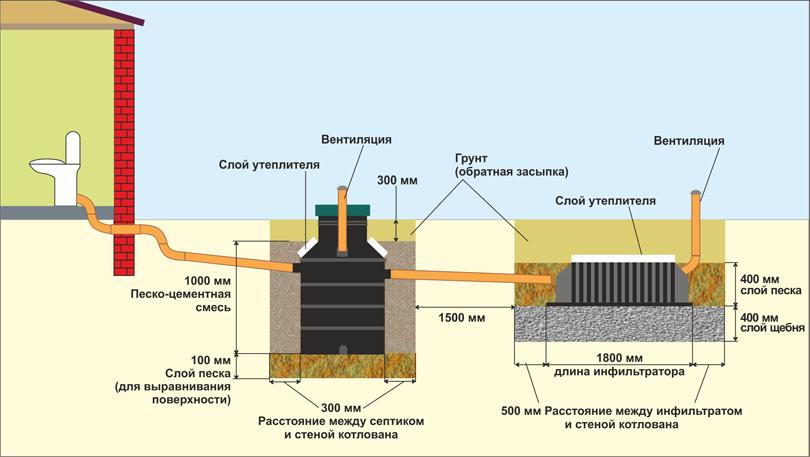 Расположение основных элементов септика.