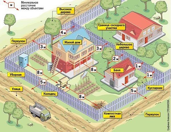 План садово дачного участка.