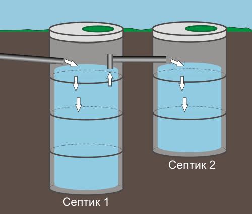 Принцип работы септика из бетонных колец.