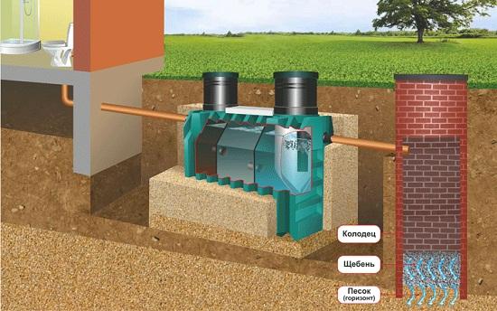 Септик танк позволяет провести переработку нечистот, что позволяет реже вызывать ассенизатор в отличие от традиционной выгребной ямы.
