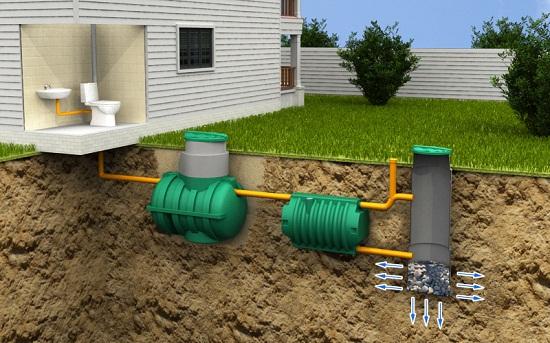 Септик — это аналог городской канализации. При наличии септика туалет устраивают в доме. Септик может эксплуатироваться круглогодично.