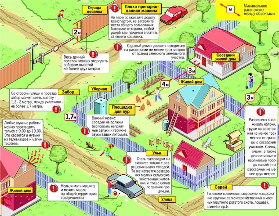 Правила расположение строений на участке.