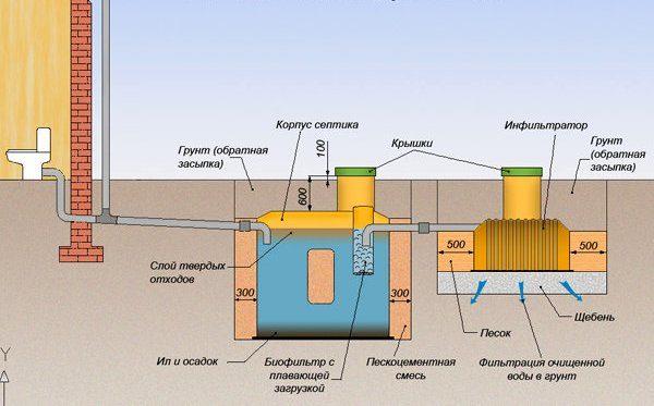 Схема установки септика.