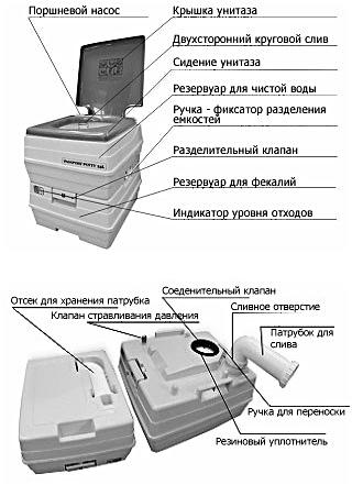 Химический биотуалет — это автономный комплекс, снабженный баком для нечистот. Такой туалет может быть установлен в любом месте. Однако небольшая емкость для нечистот требует постоянной утилизации отходов жизнедеятельности. Такой туалет прекрасно подойдет для кратковременного использования.