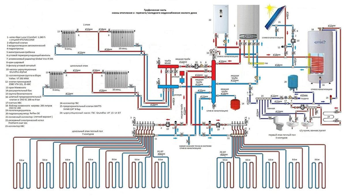 Как правильно сделать систему отопления фото 510
