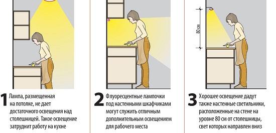 Как правильно расположить точечные светильники на кухне. Освещенность сильно зависит от месторасположения светильников. Для столешницы лампы следует располагать под навесными шкафами.
